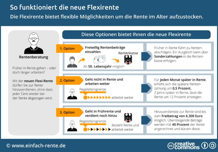 Flexi Rente Rechenbeispiel : flexirente alles zur vorgezogenen rente mit rechenbeispiel ~ Yuntae.com Dekorationen Ideen