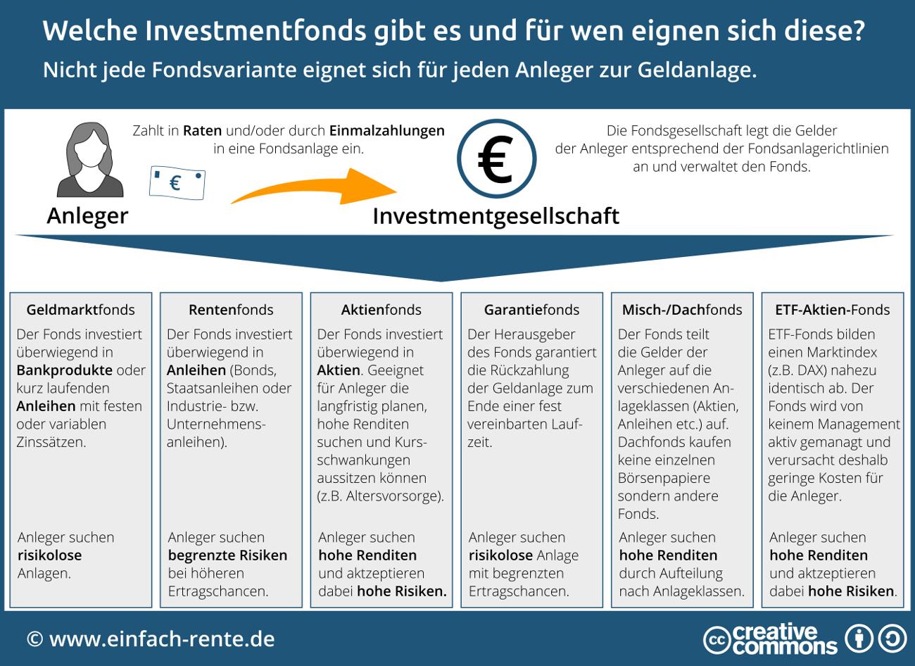investmentfonds vor und nachteile kohlekraftwerke