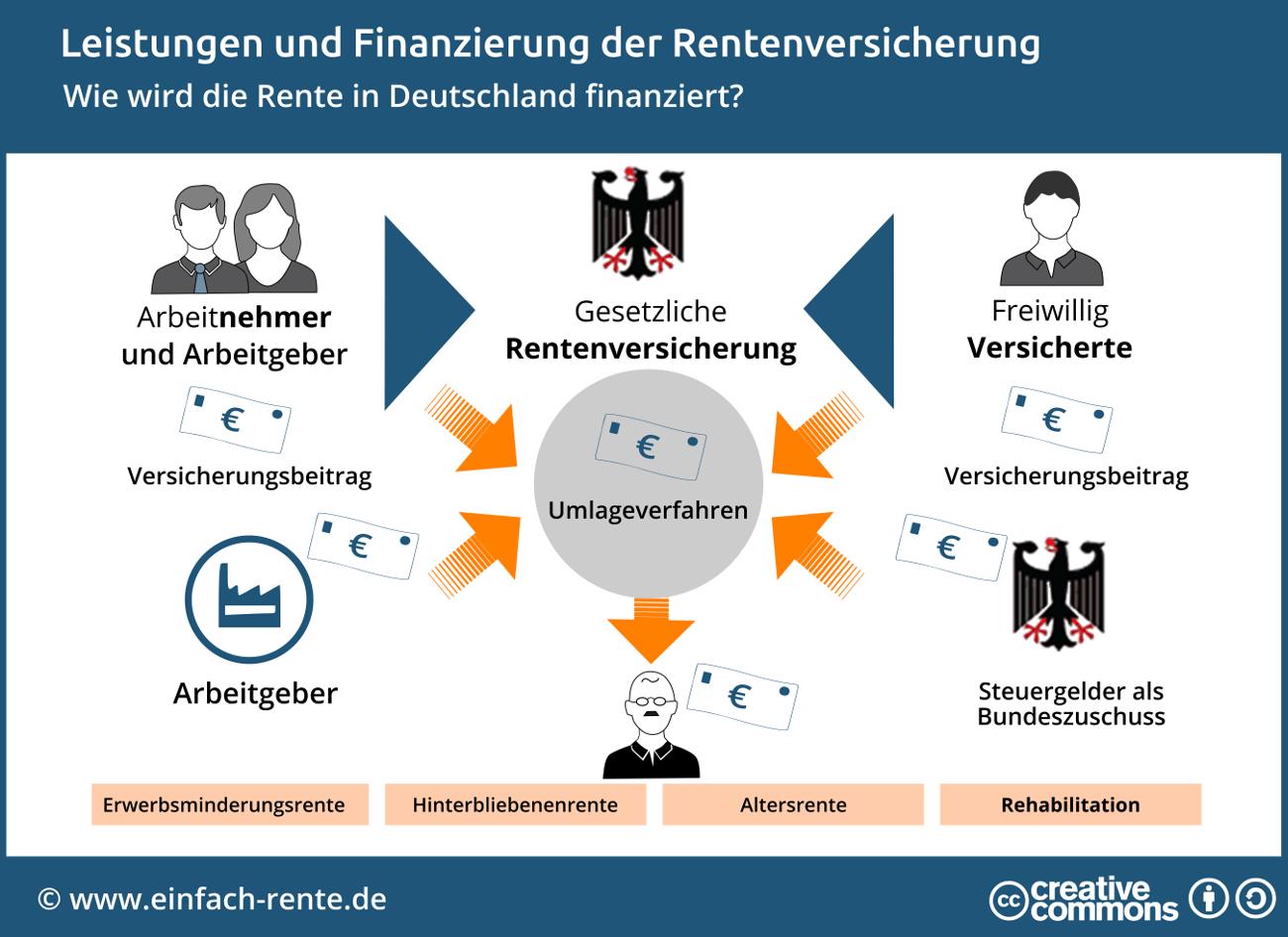 Wie wird die Rente in Deutschland finanziert?