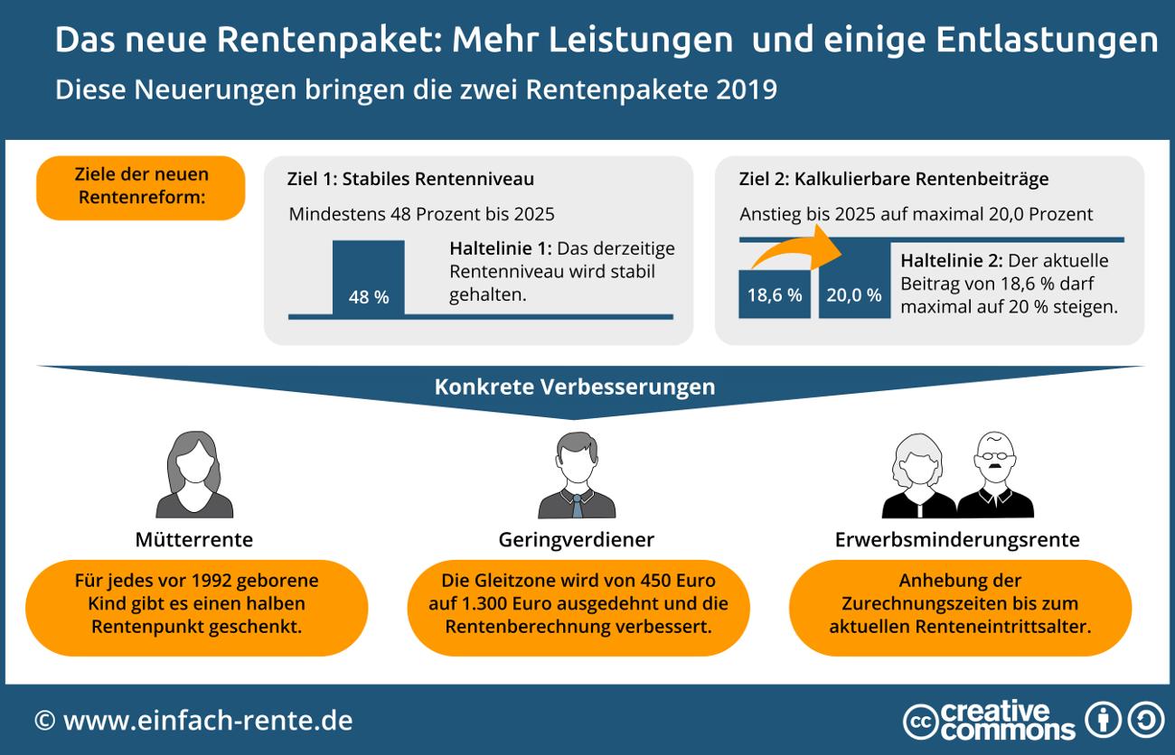 Neue Rentenreform