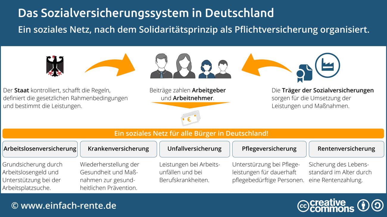 Def Deutsch